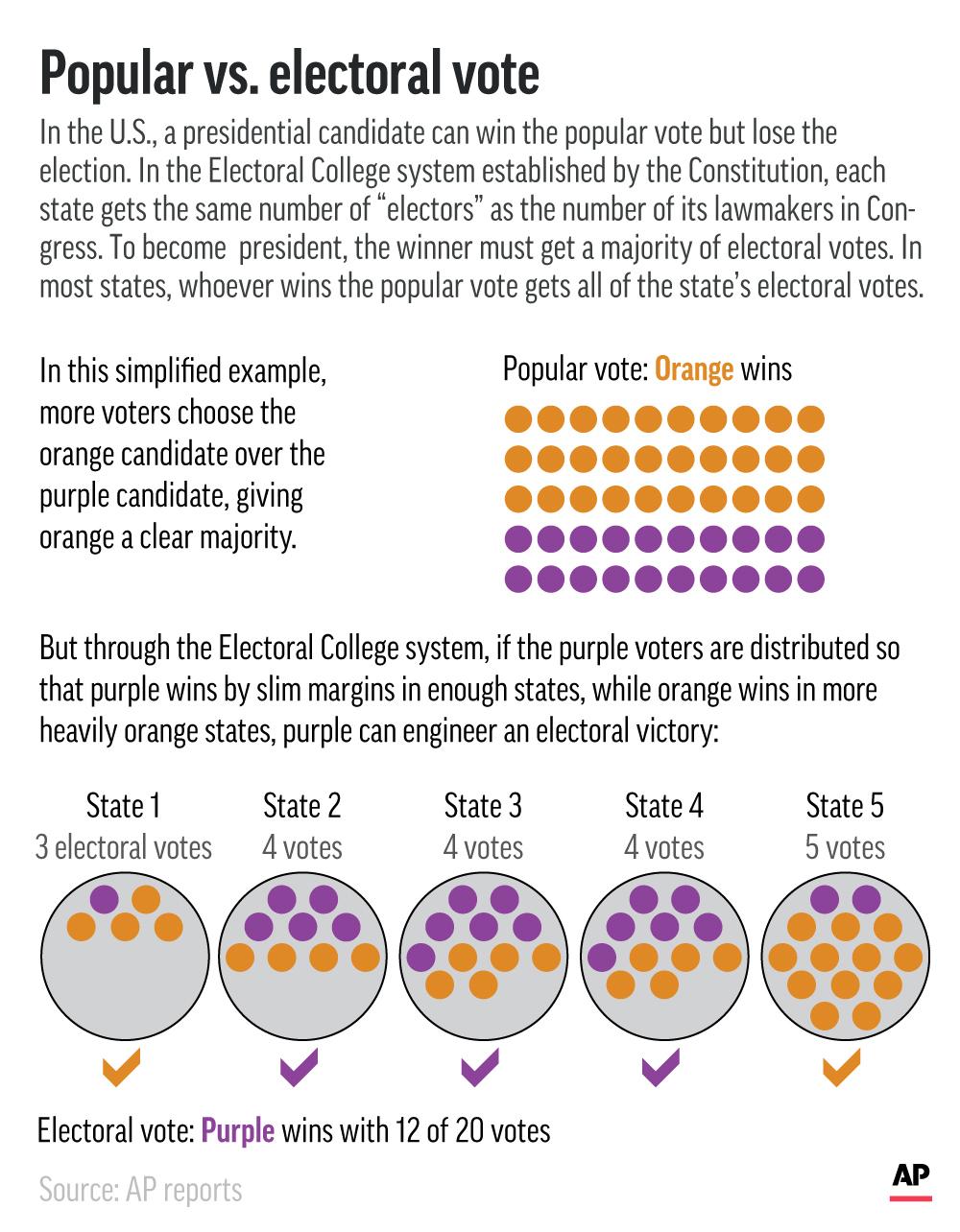 Explaining Election 2020-Electoral College